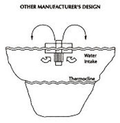 Other Manufacturer's Design